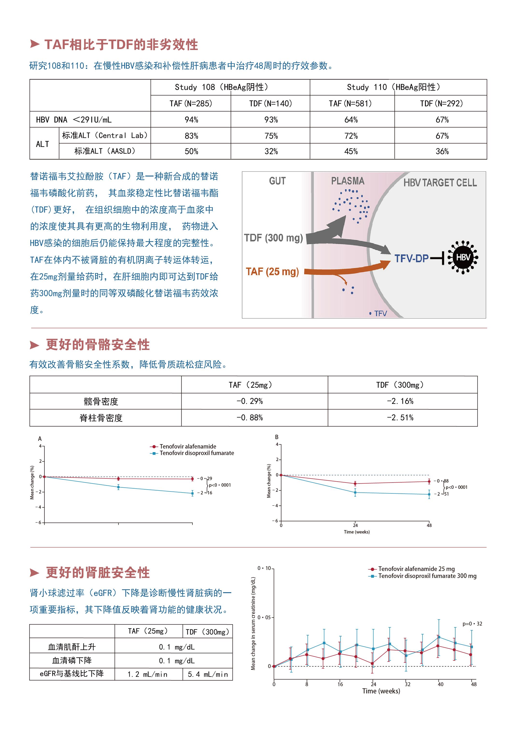 乙肝抗病毒药临床数据